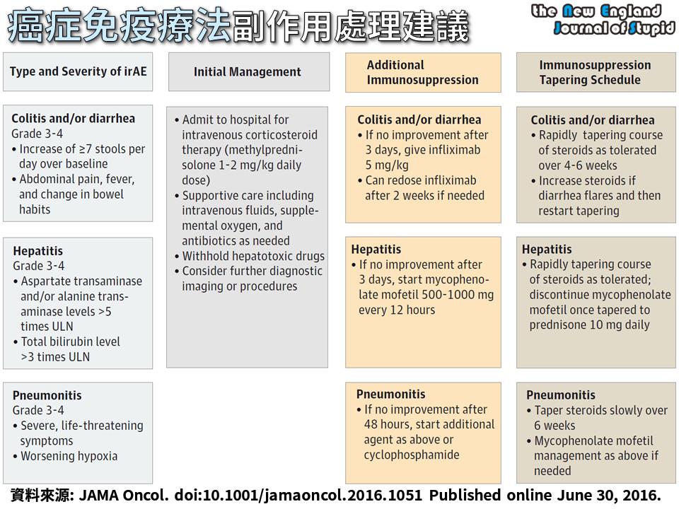 臨床藥學 癌症免疫療法副作用處理建議 Treatment Of The Immune Related