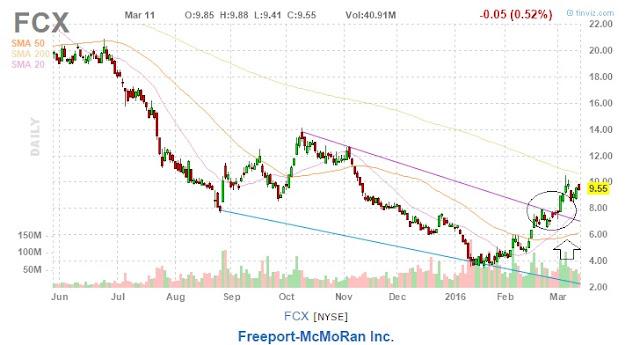 freeport macmoran chart