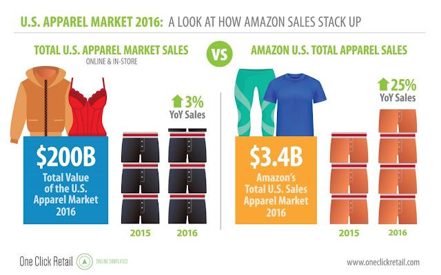 apparel market verse amazon sales in 2016