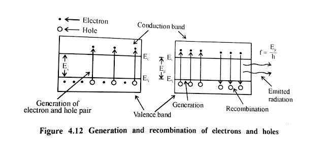 Llight Emitting Diode ||  LED definition || LED construction || LED working || LED applications