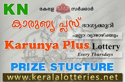 Kerala Lottery Result Karunya Plus Complete Results (keralalotteries.net)