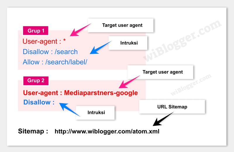 konfigurasi robots.txt blog