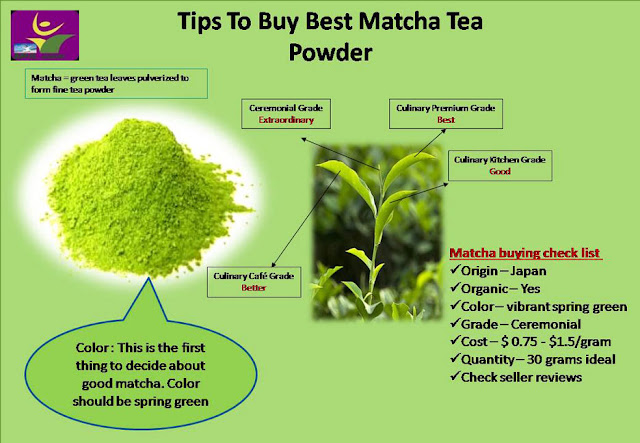 Tips to buy best matcha tea powder