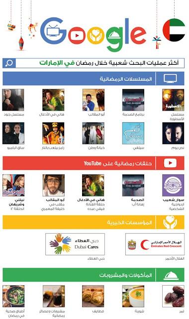 أكثر عمليات البحث شعبية خلال شهر رمضان في الامارات
