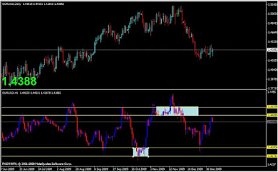 Forex Supply and Demand: The Rule for Intraday Trading