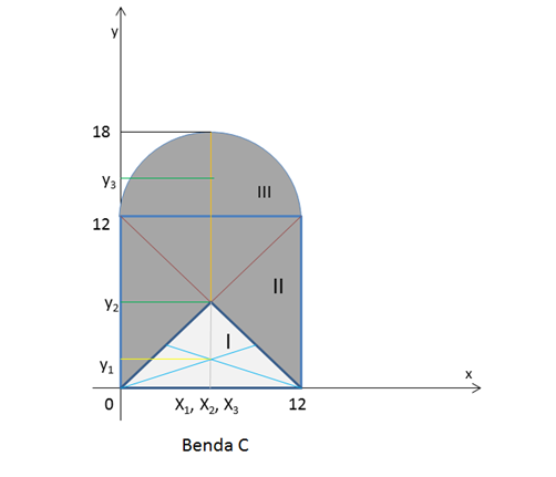 Laporan praktikum fisika menentukan letak titik berat benda luasan diketahui ccuart Gallery