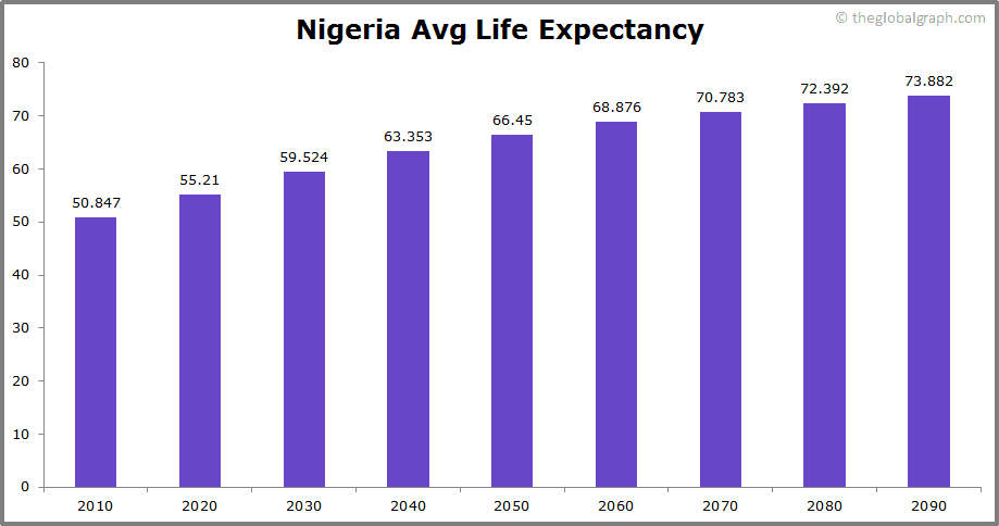 Nigeria  Avg Life Expectancy