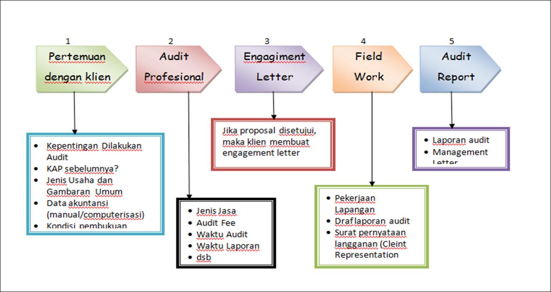 Apa saja macam macam akuntansi yang ada, juga bidang bidang akuntansi? Akademikku: Soal dan Jawaban Audit Perbankan Syariah
