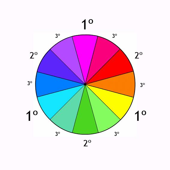 El plano infinito - Circulo cromatico 12 colores ...