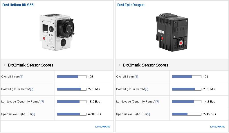 MasHD : RED Helium 8K gets highest score on DXOmark