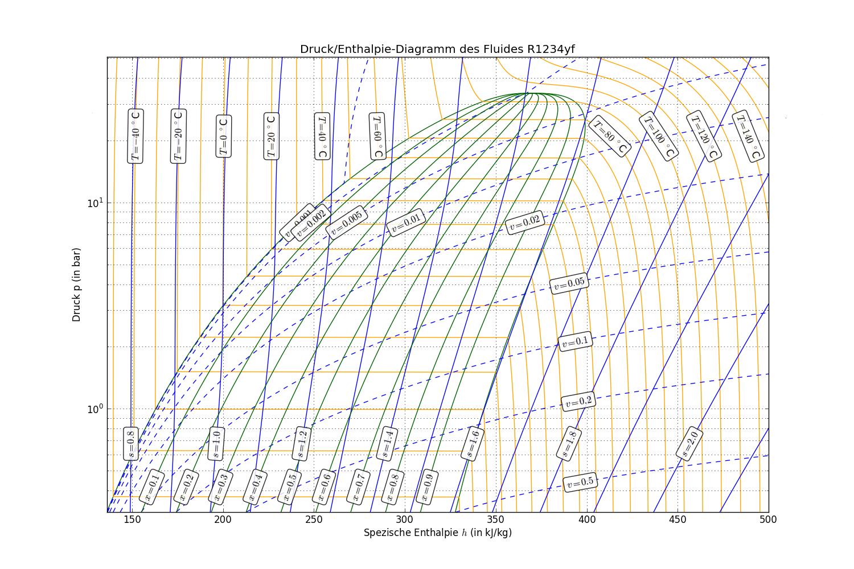 Thermodynamische Funktionen  Zustandsgr U00f6 U00dfen F U00fcr Das K U00e4ltemittel R1234yf  Tetrafluorpropen