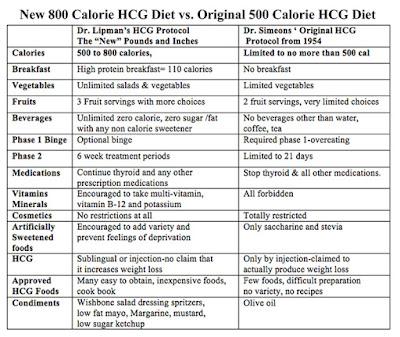 HCG Vegetarian Diet Plan