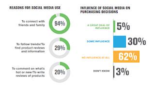 7 Common Mistakes in Social Media Marketing