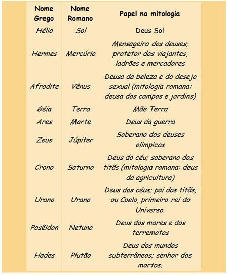 Nome de deuses gregos