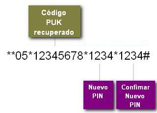 Uso de código PUK para desbloqueo de tarjeta SIM con reseteo de código PIN