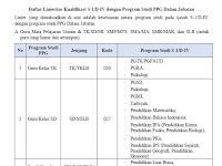 Daftar Linieritas Kualifikasi S-1/D-IV dengan Program Studi PPG Dalam Jabatan
