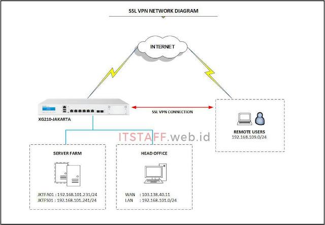 SSL VPN Remote Access Diagram - ITSTAFF.web.id