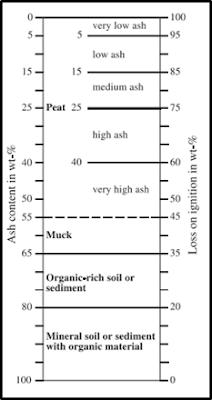 Klasifikasi Gambut Menurut Farnham & Finney (1965) dan Wust et al (2003) untuk Observasi Gambut di Lapangan dan Laboratorium