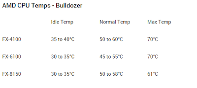Temperatur normal AMD Bulldozer