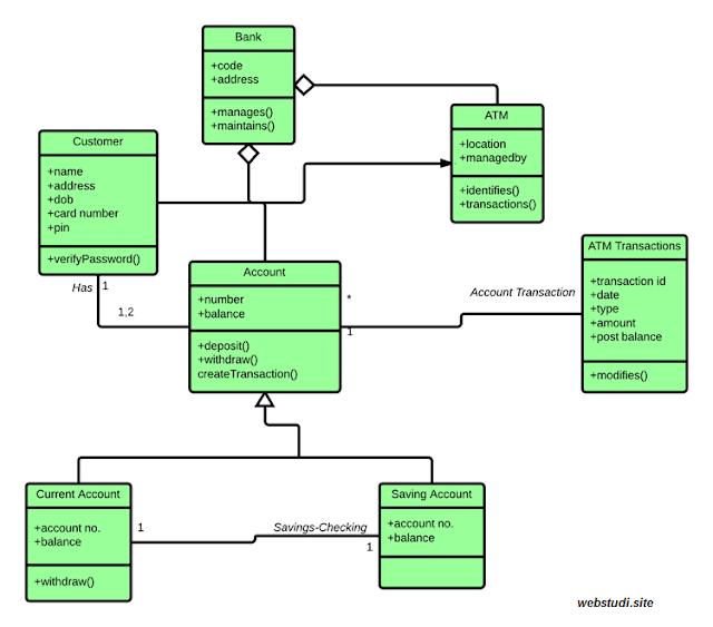 gambar Contoh Class Diagram untuk sistem ATM