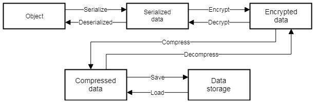 遊戲資料存取架構,考慮加密與壓縮
