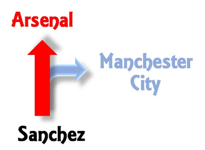 Where will Sanchez end up - Arsenal or Manchester City