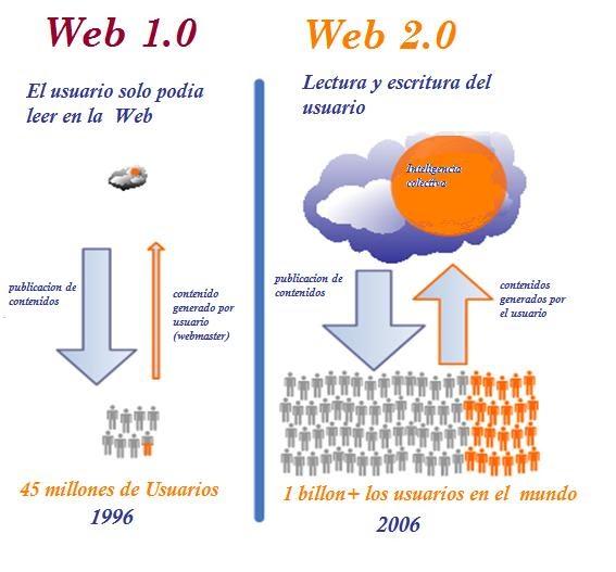 WEB 3.0 APLICADOS A LA EDUCACION: WEB 1.0 vs WEB 2.0