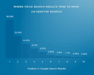Beberapa faktor peringkat pencarian suara