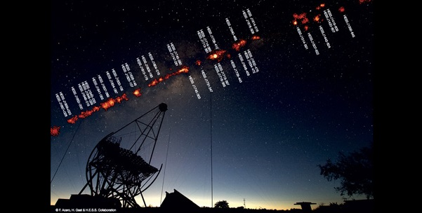Montage showing very high energy gamma ray sources in the Milky Way, seen above the HESS telescopes in Namibia. (Photograph of the Milky Way seen above the HESS telescopes in Namibia: © F. Acero, / Map of gamma ray sources / © HESS collaboration)