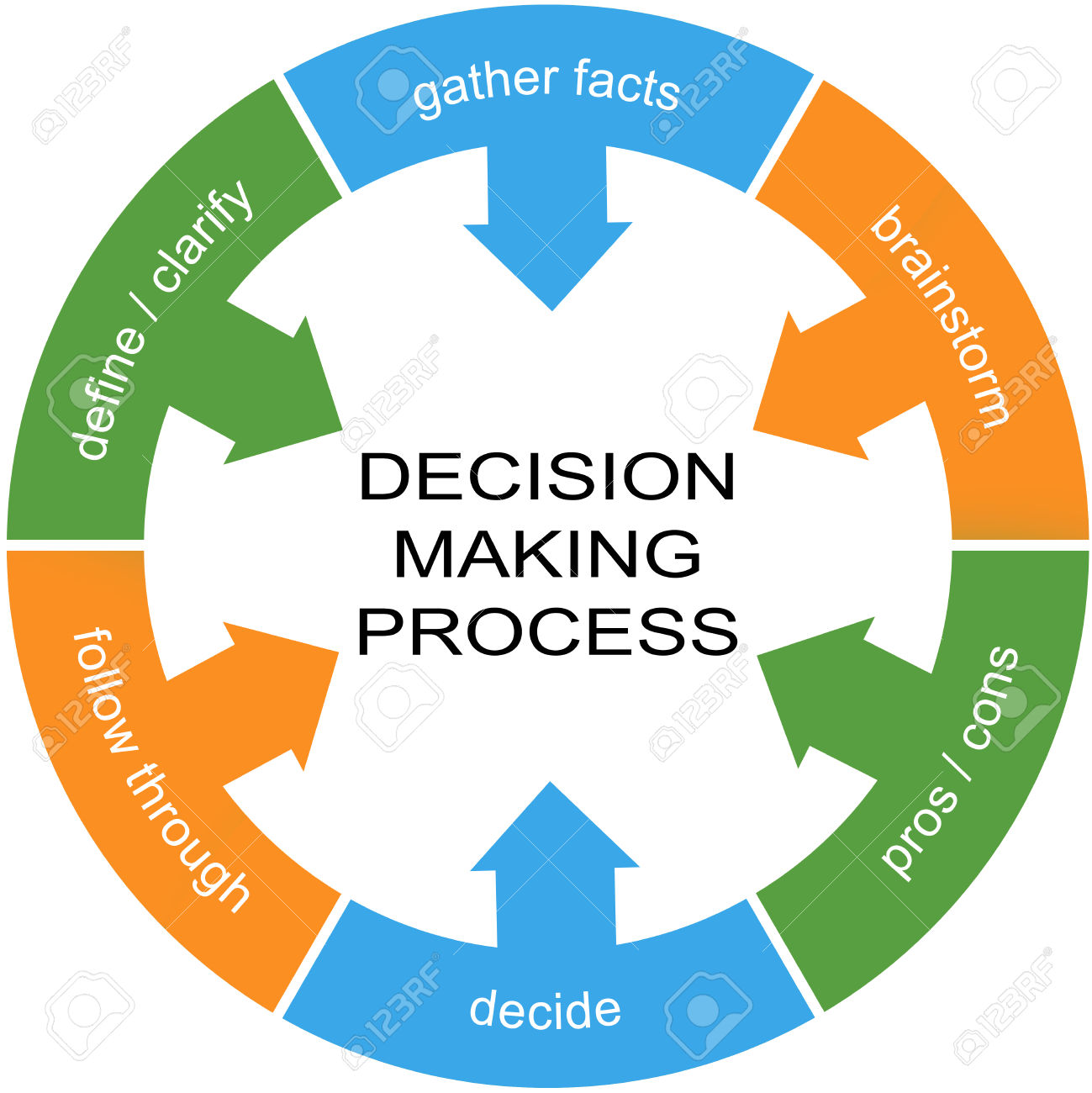 Essential elements of the group decision making process