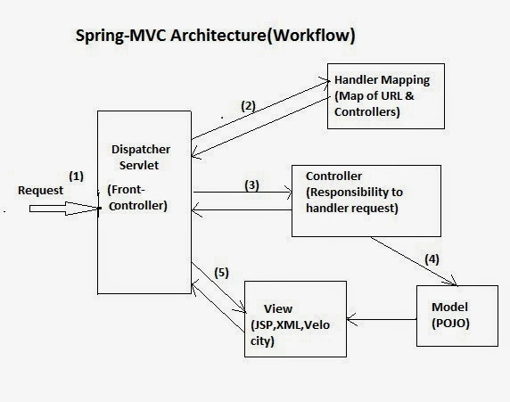 Java interview questions and answers spring mvc workflow for Architecture mvc
