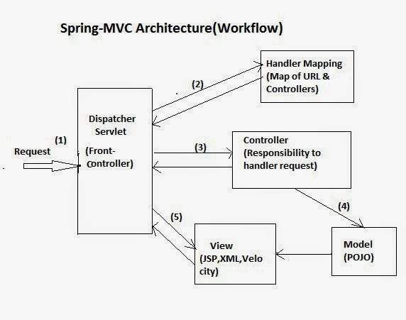 Spring MVC workflow