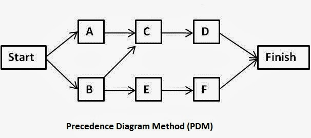 Cara Membuat Jaringan Kerja Manajemen Proyek