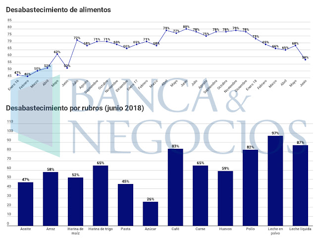 Régimen de Maduro reconoció la escasez de alimentos en Venezuela en un 80%