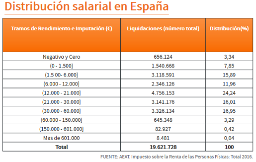 salarios-espana-2018-2019