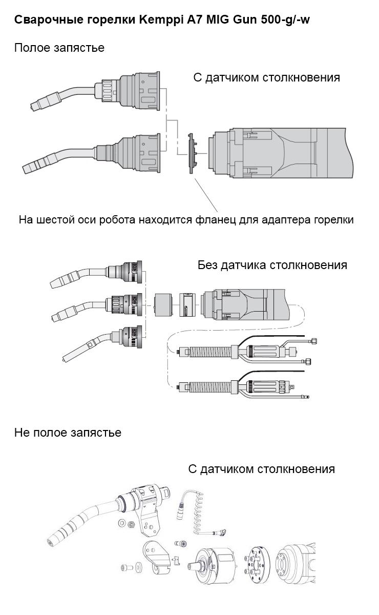 Сварочные горелки Kemppi A7 MIG Gun 500-g/-w