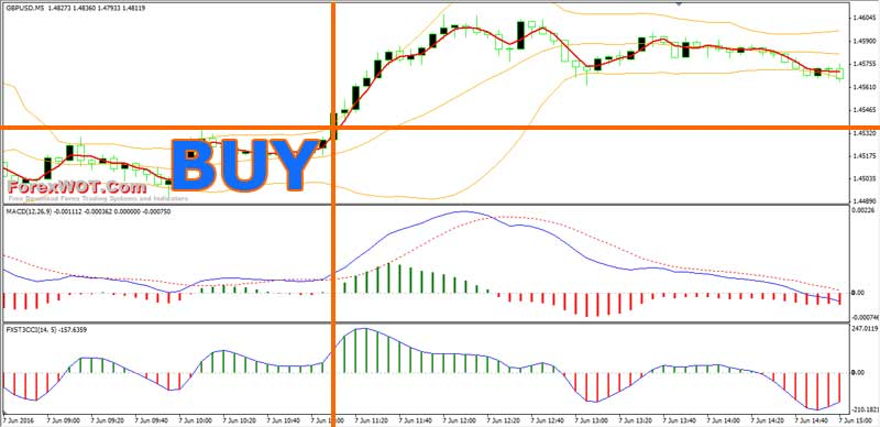 BB MACD Forex Trading BUY