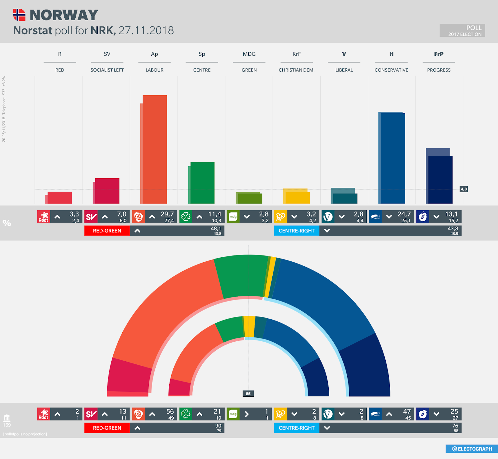NORWAY: Norstat poll chart for NRK, 27 November 2018