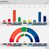 NORWAY · Norstat poll: R 3.3% (2), SV 7.0% (13), Ap 29.7% (56), Sp 11.4% (21), MDG 2.8% (1), KrF 3.2% (2), V 2.8% (2), H 24.7% (47), FrP 13.1% (25)