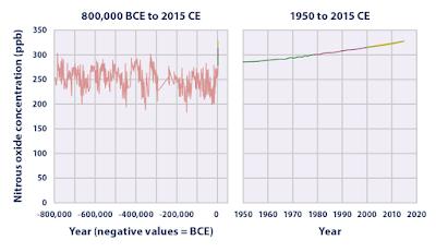 N2O concentratie in de laatste 800.000 jaar