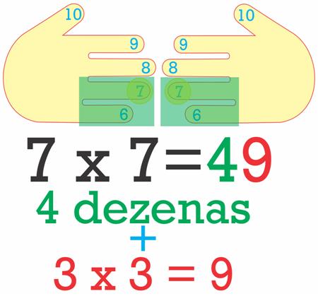 Multiplicação por 7 usando as mãos