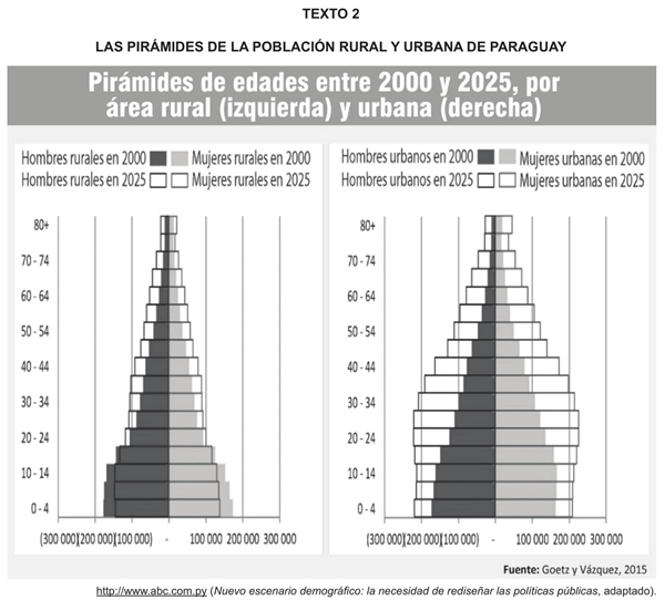 LAS PIRÁMIDES DE LA POBLACIÓN RURAL Y URBANA DE PARAGUAY