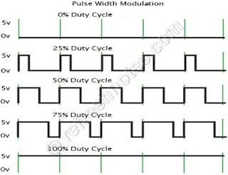 8051 DC Motor Interfacing - PWM