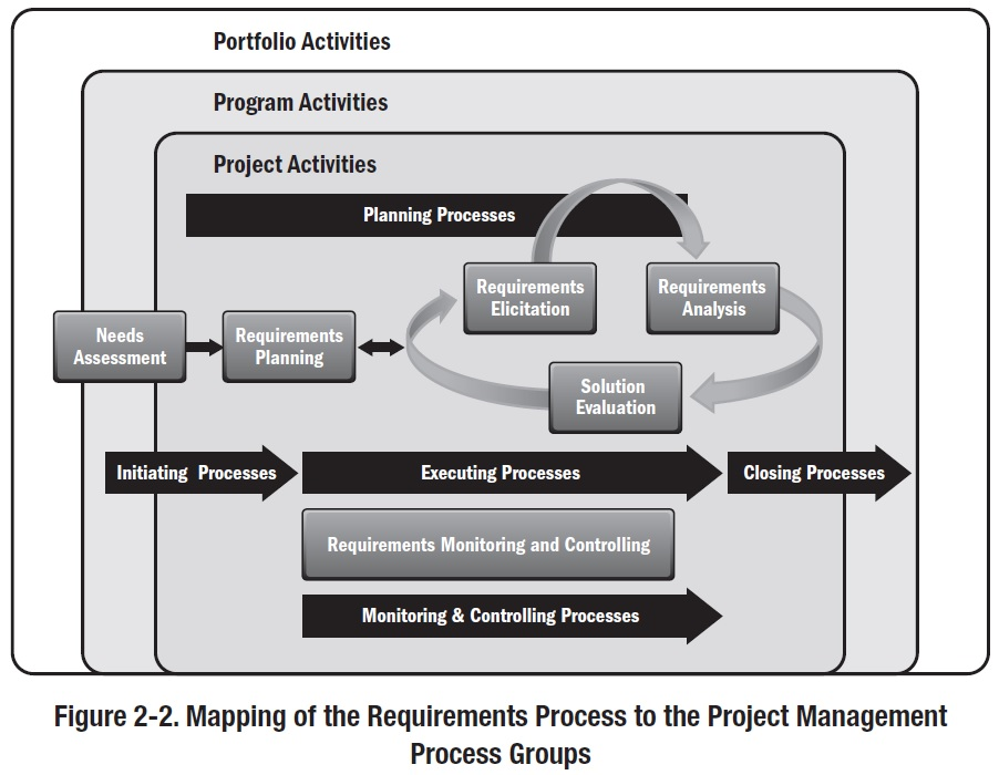 PMI Practice Guide - Requirements Management and Business analysis