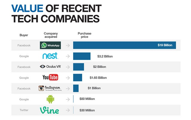 Image: Value of Recent Tech Companies #infographic