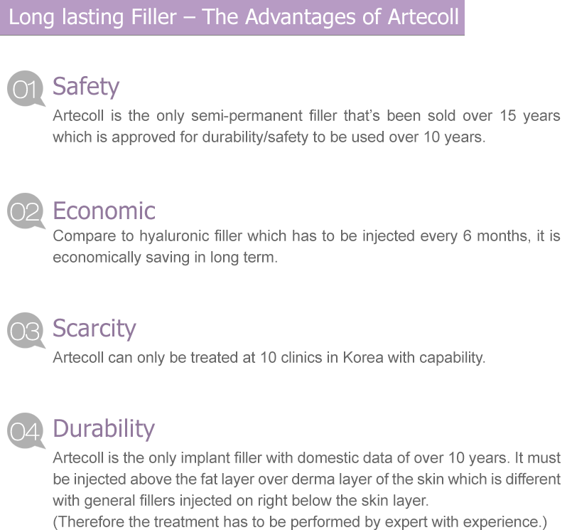 Long lasting Filler – The Advantages of Artecoll