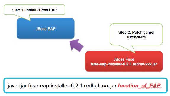 Red Hat JBoss Fuse - Workshop 101 Fuse in EAP
