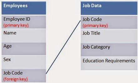 Learn Basic Sql Part 1  Creating And Manipulating Tables