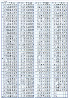 11/27   第17283期今彩539托牌演算