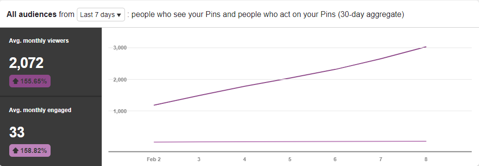 infographics on pins to drive traffic from Pinterest